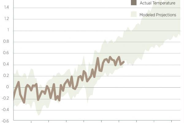 Modeling Graph